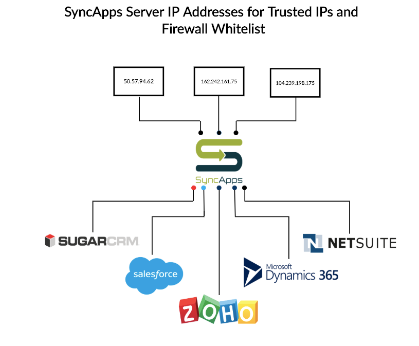 SyncApps_Server_IP_Addresses_for_Trusted_IPs_and_Firewall_whitelist___Creately.png