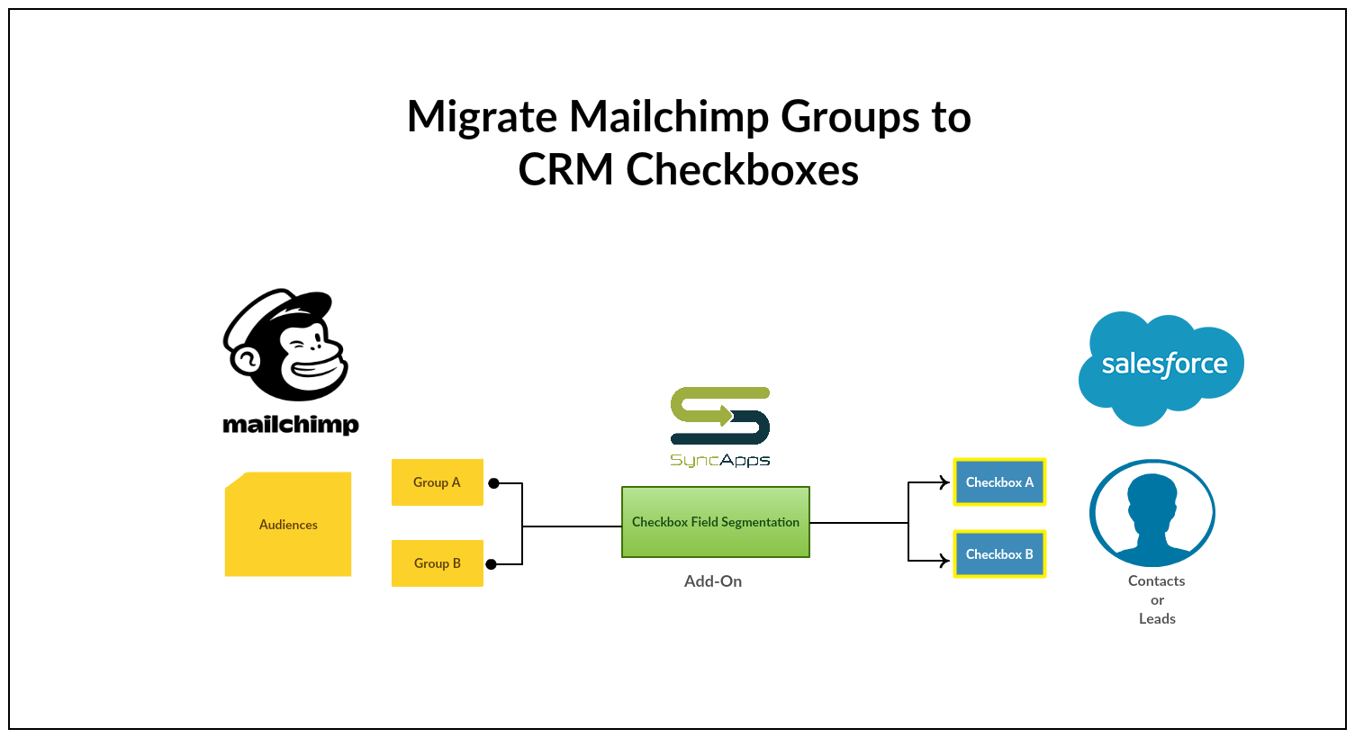 Migrate_Mailchimp_Groups_to_CRM_Checkboxes.png