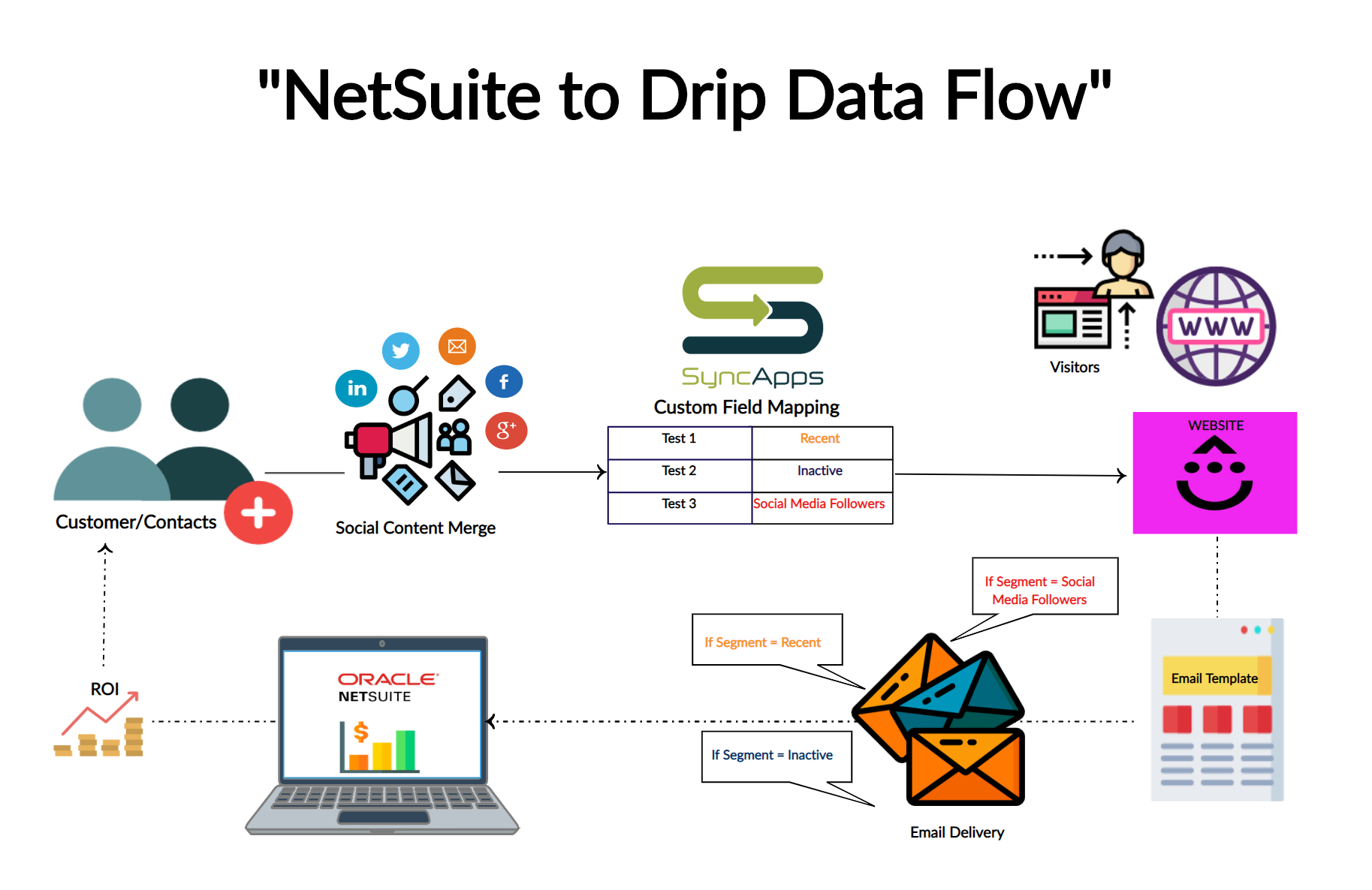 Drip-to-NetSuite-Flow-Creately.png
